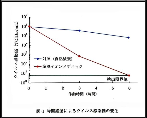 実験結果のグラフ